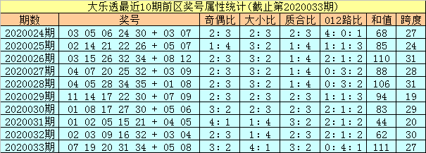[公益彩票]孔阳大乐透第20034期:龙头凤尾07 31