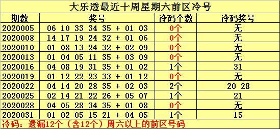 [公益彩票]何明大乐透第20034期:温号19可关注