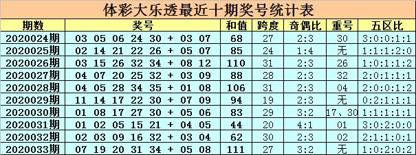 [公益彩票]卜算子大乐透第20034期:继续排除重号