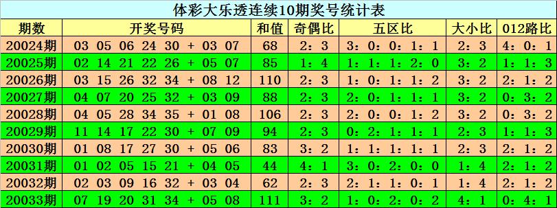 [公益彩票]阿旺大乐透第20034期:大小比关注4-1