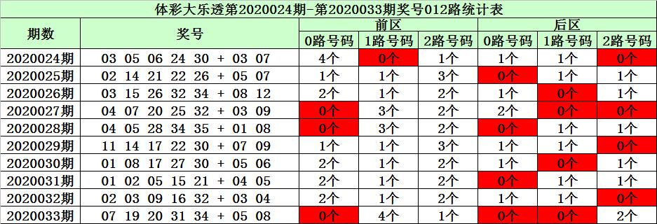 [公益彩票]陈华大乐透第20034期:前区杀2路号码