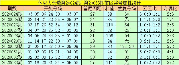 [公益彩票]何飞大乐透第20034期:防第四区断区