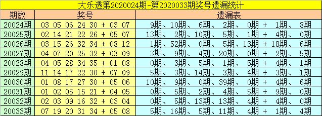 [公益彩票]财姐大乐透第20034期:前区胆码01 16