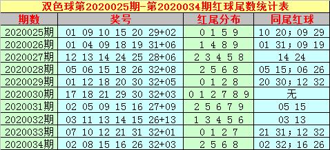 [公益彩票]大玩家双色球第20035期:温冷蓝尾回补