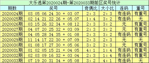 [公益彩票]李员外大乐透第20034期:关注重号34