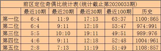 [公益彩票]林啸大乐透第20034期:偶数出号走热