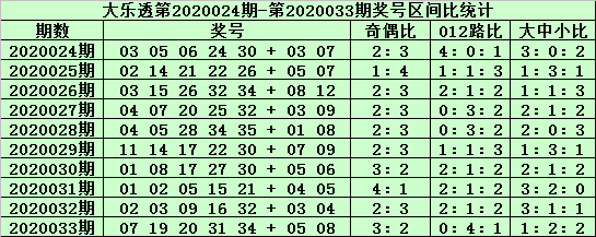 [公益彩票]老铁大乐透第20034期:小号胆码06 08