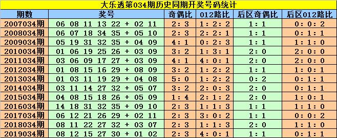 [公益彩票]赵灵芝大乐透第20034期:前区杀8码