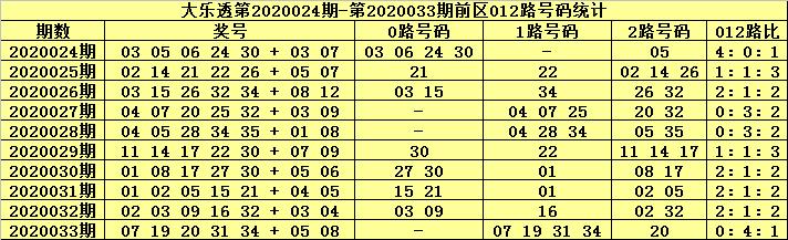[公益彩票]张大师大乐透第20034期:后区精选02 04
