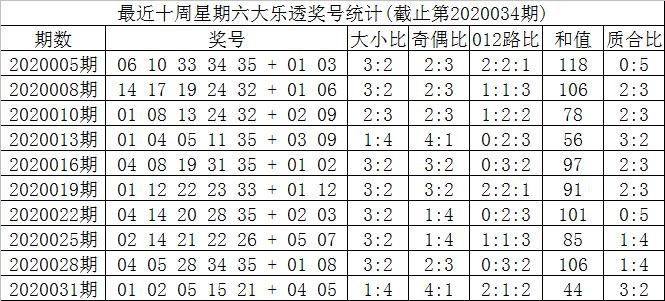 [公益彩票]叶志荣大乐透第20034期:龙头参考04