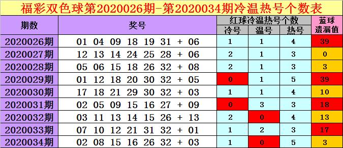 [公益彩票]钱哥双色球第20035期:冷码红球解冻