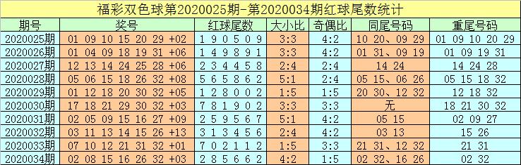 [公益彩票]牛飞双色球第20035期:蓝球可杀6码