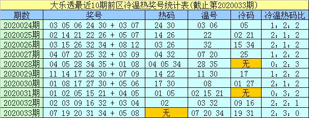 [公益彩票]孟浩然大乐透第20034期:后区参考01 03