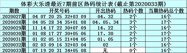[公益彩票]李真人大乐透第20034期:前区留意冷码10