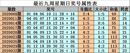 [公益彩票]金成双色球第20035期:一码蓝球参考05