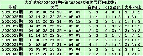 [公益彩票]郑飞大乐透第20034期:前区胆码03 29