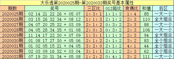 [公益彩票]闲人大乐透第20034期:凤尾留意35