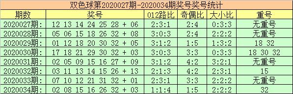 [公益彩票]玫瑰双色球第20035期:注意重号走冷