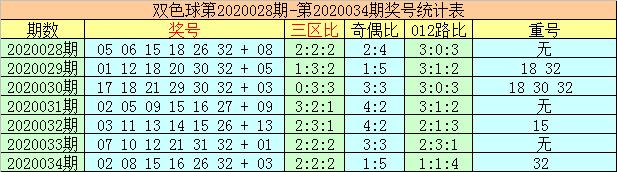[公益彩票]李太阳双色球第20035期:红球必杀9码
