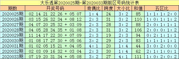 [公益彩票]杨万里大乐透第20034期:看好小号走热