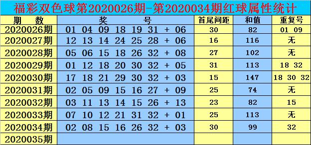 [公益彩票]双贵双色球第20035期:红球和值91-101