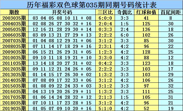 [公益彩票]乾兵双色球第20035期:龙头凤尾03 30