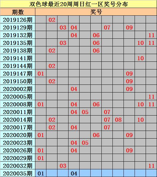 [公益彩票]亦玄双色球第20035期:本期排除连码