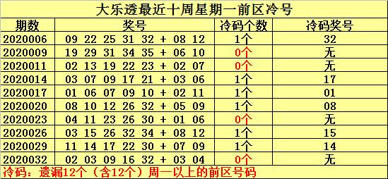 [公益彩票]何明大乐透第20035期:周一排除温号