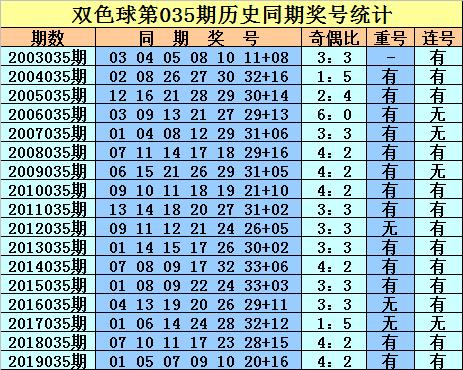 [公益彩票]庄德双色球第20035期:注意连号开出