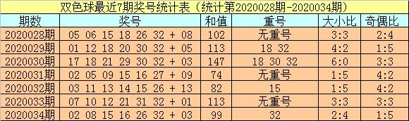 [公益彩票]小霸王双色球第20035期:蓝球关注11