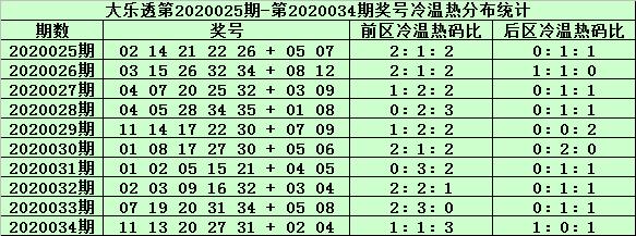 [公益彩票]姜山大乐透第20035期:前区两胆02 25