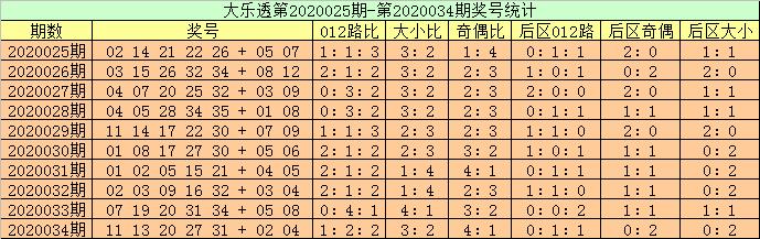 [公益彩票]高月大乐透第20035期:后区看好05+08