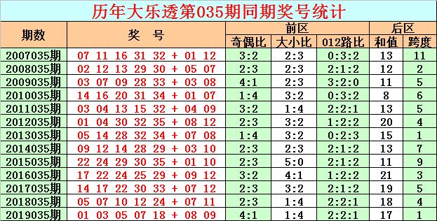 [公益彩票]彩客大乐透第20035期:后区独胆参考02
