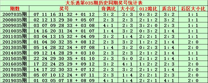 [公益彩票]金成大乐透第20035期:前区凤尾参考34