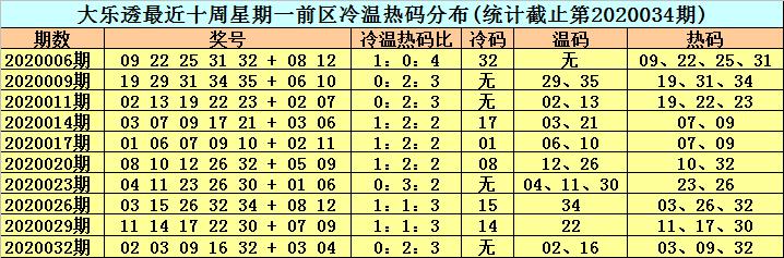 [公益彩票]李晓天大乐透第20035期:前区再杀连号