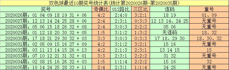 [公益彩票]暗皇双色球第20036期:红球两胆24 31