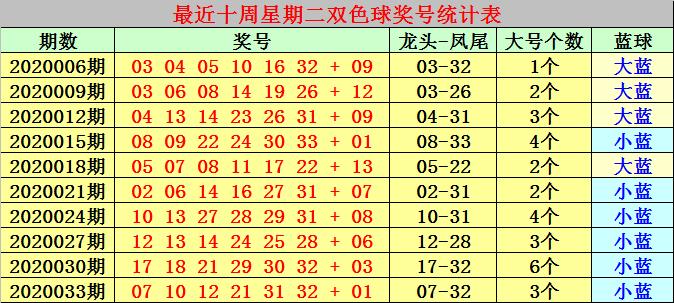 [公益彩票]冰燕双色球第20036期:本期红球放弃连码
