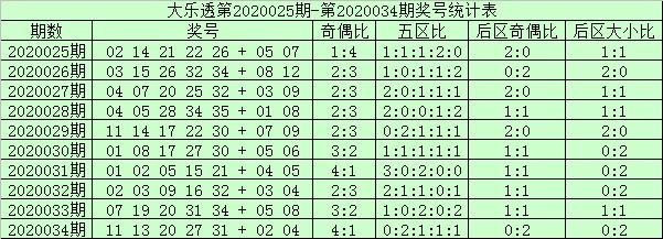 [公益彩票]阿财大乐透第20035期:看好大号一飞冲天