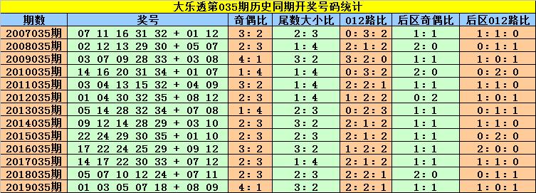 [公益彩票]刘贵大乐透第20035期:后区看好01+10