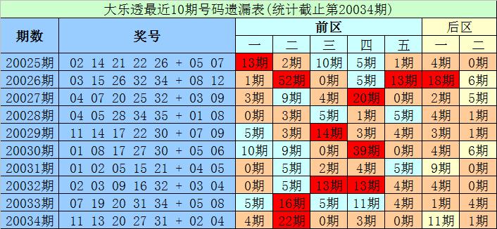 [公益彩票]财宝大乐透第20035期:后区单挑06+08