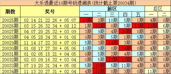 [公益彩票]冰丫头大乐透第20035期:前区绝杀冷码