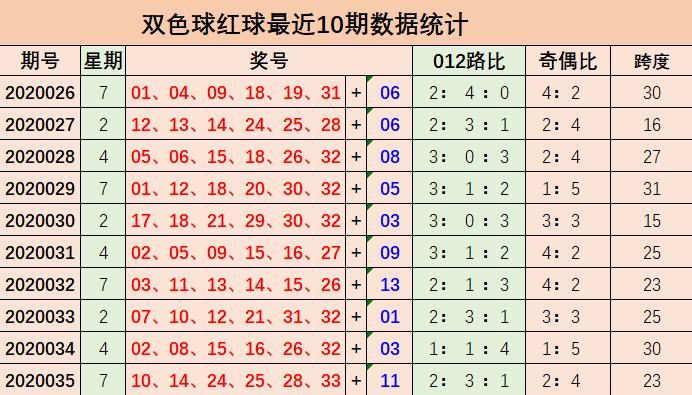 [公益彩票]刘源双色球第20036期:预计2路号码大热