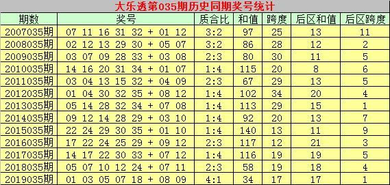 [公益彩票]彩大师大乐透第20035期:前区两码12 27