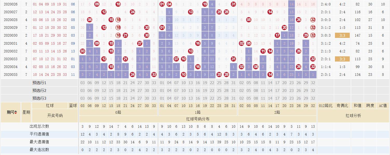 [公益彩票]萌进双色球第20036期:012路比2:3:1
