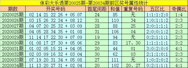 [公益彩票]何飞大乐透第20035期:后区看好全小