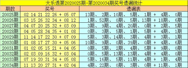 [公益彩票]财姐大乐透第20035期:后区参考02+03