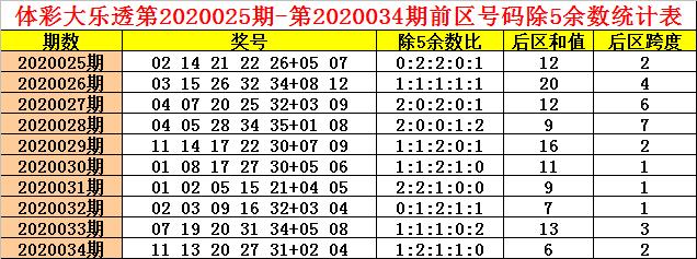 [公益彩票]钱哥大乐透第20035期:除5余数断0、1路