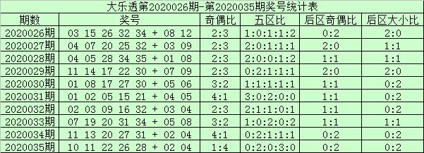[公益彩票]阿财大乐透第20036期:龙头推荐01 04