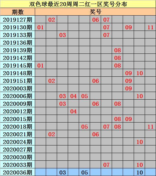 [公益彩票]亦玄双色球第20036期:本期不看好连码