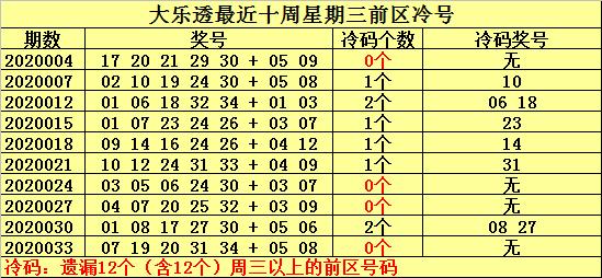 [公益彩票]何明大乐透第20036期:本期温号关注10